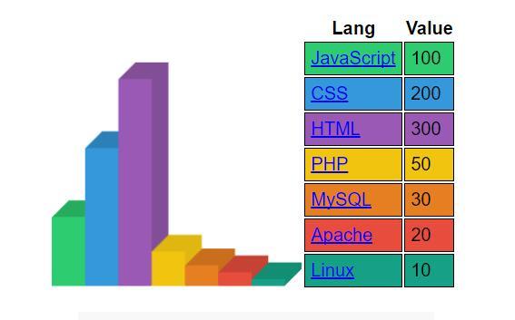 div css制作3D阴影柱状统计图样式代码