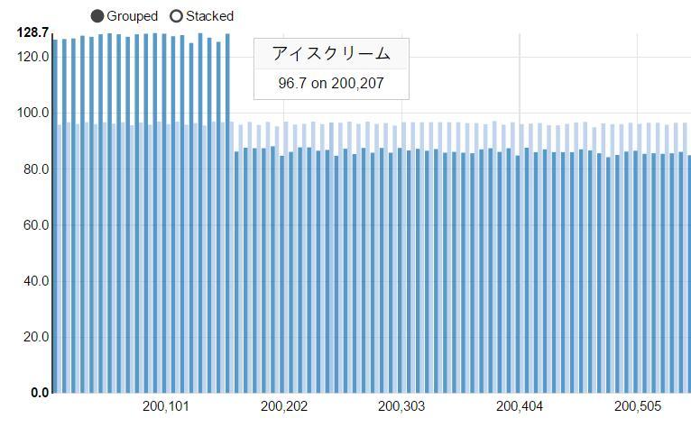 d3动态条形柱状统计图波浪展示动画网页javascript特效代码