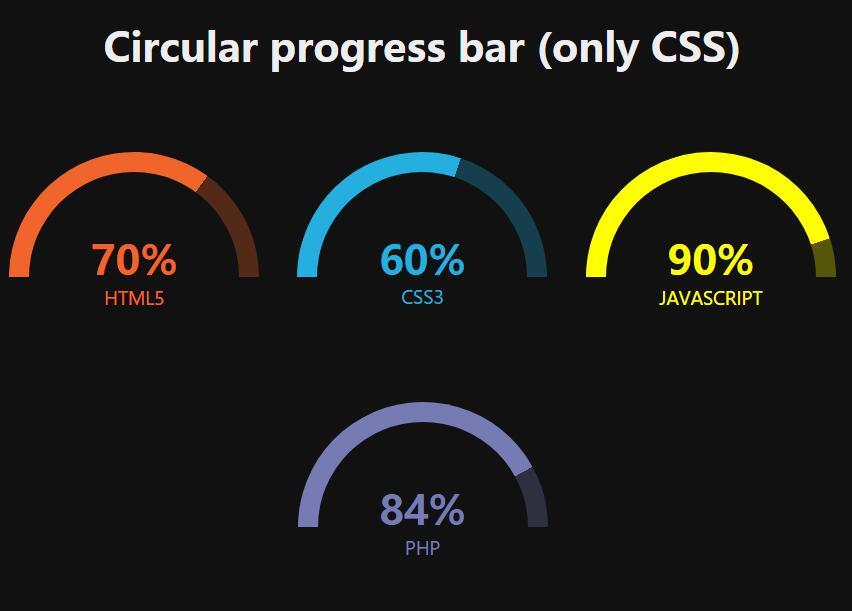 纯css3 before伪类环形百分比进度条html静态网页样式代码